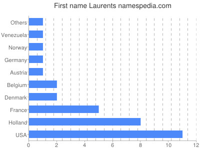 Given name Laurents