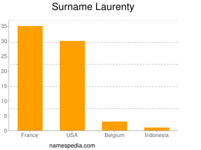 Surname Laurenty