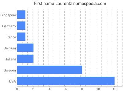 Given name Laurentz
