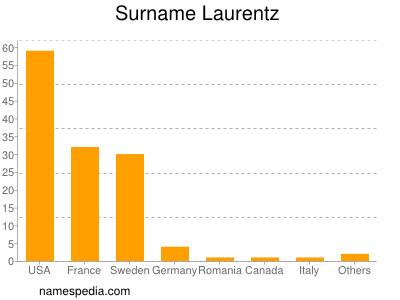 Surname Laurentz