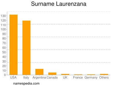 Surname Laurenzana