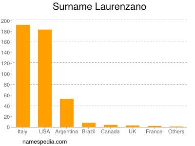 Surname Laurenzano