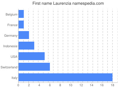 Given name Laurenzia