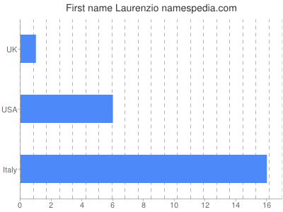 Given name Laurenzio