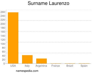 Surname Laurenzo