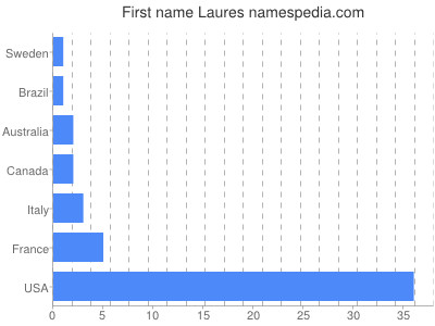 Given name Laures