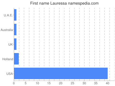 Given name Lauressa