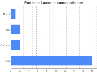 Given name Laureston