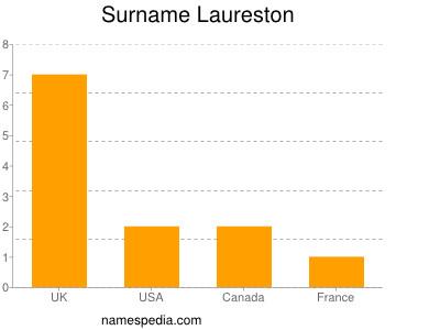 Surname Laureston
