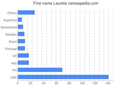 Given name Laureta