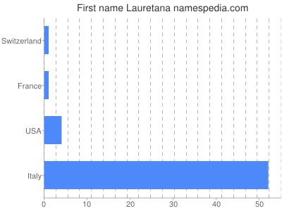 Given name Lauretana