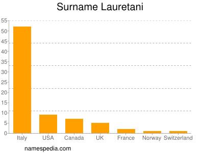 Surname Lauretani
