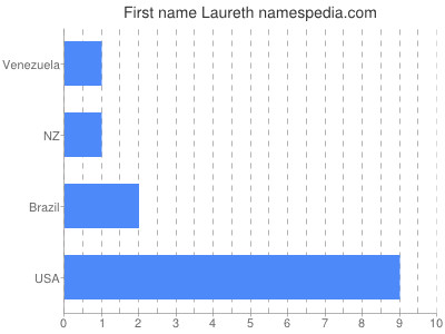 Given name Laureth