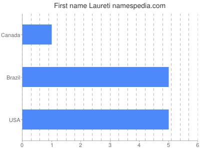 Given name Laureti