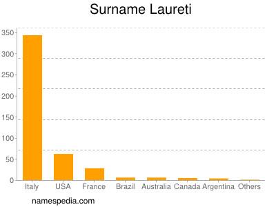 Surname Laureti