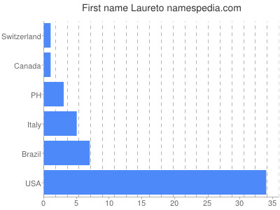 Given name Laureto
