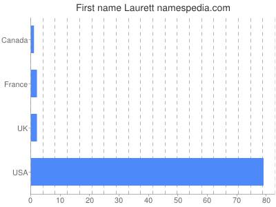 Given name Laurett