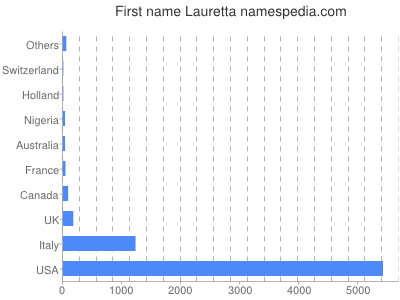 Given name Lauretta