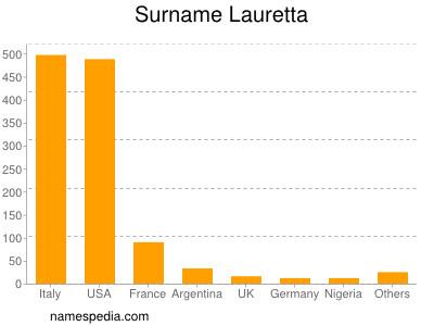 Surname Lauretta