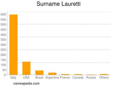 Surname Lauretti