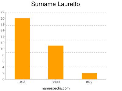 Surname Lauretto
