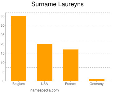 Surname Laureyns