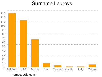 Surname Laureys