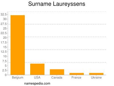 Surname Laureyssens