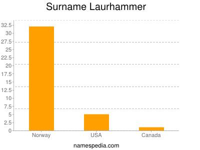 Surname Laurhammer