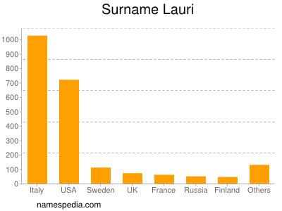 Surname Lauri