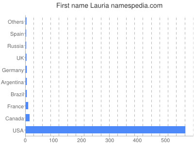 Given name Lauria