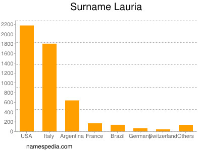 Surname Lauria