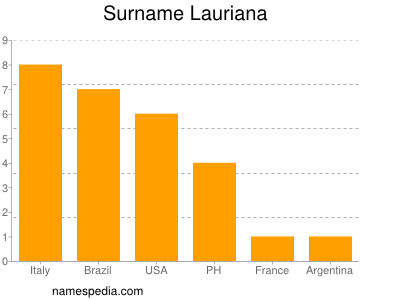 Surname Lauriana
