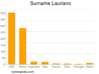 Surname Lauriano