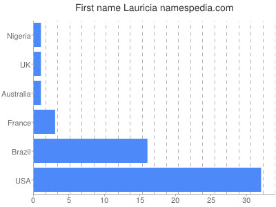 Given name Lauricia