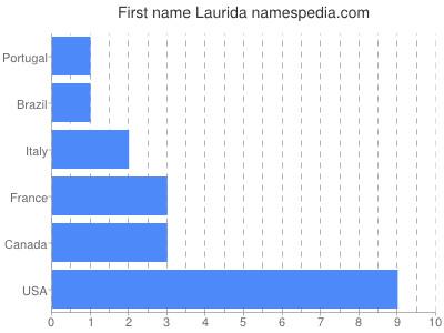 Given name Laurida