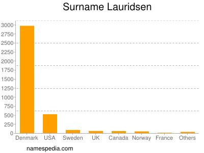 Surname Lauridsen