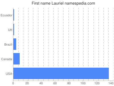 Given name Lauriel