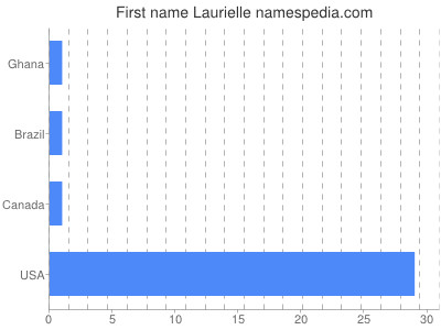 Given name Laurielle