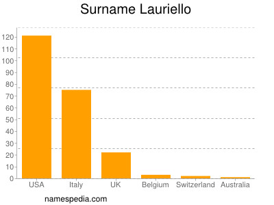 Surname Lauriello