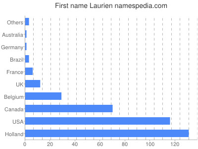 Given name Laurien