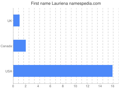 Given name Lauriena
