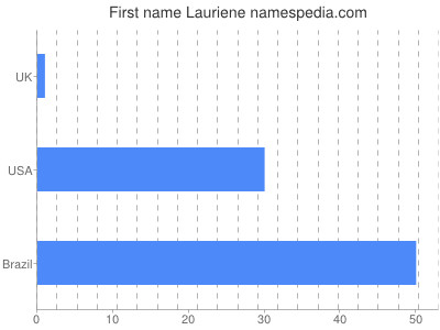 Given name Lauriene