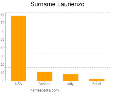Surname Laurienzo
