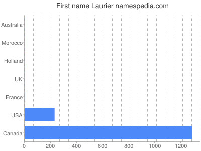 Given name Laurier