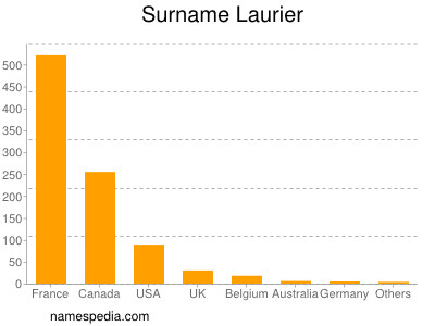 Surname Laurier