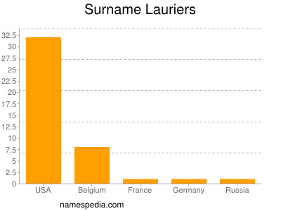 Surname Lauriers