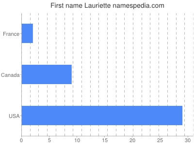 Given name Lauriette