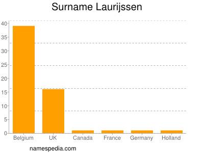 Surname Laurijssen