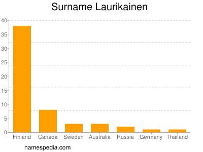 Surname Laurikainen